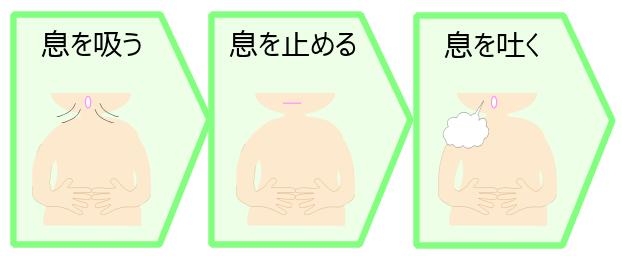 胃腸科医に習った呼吸法の記事画像