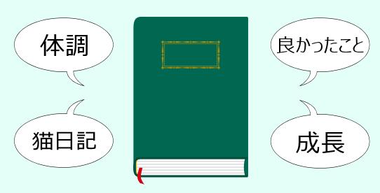 """日記に複数の連載を持ち、""""自分マガジン""""を作ろう!の記事画像"""